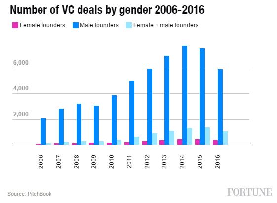 VC Deals By Gender_Female Entrepreneurs_Fortune