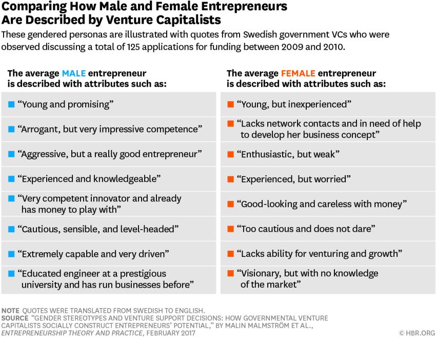 Venture Capital Funding_Female Entrepreneurs